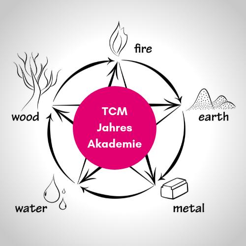 TCM Jahres Akademie Mitgliederbereich - TCM Ernährung - 5 Elemente - Ernährungsberatung - Anna Reschreiter