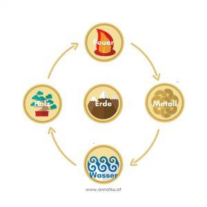 Die Mitte - 5 Elemente - Fünf Elemente - Erde Element - 5 Wandlungsphasen - TCM Ernährung - Ernährungsumstellung - Anna Reschreiter - annatsu